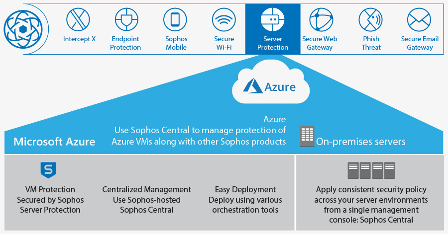 Security on Microsoft Azure - First For Cloud
